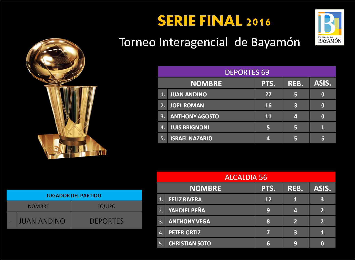 Serie Final Torneo Interagencial de Bayamón: 23 de mayo - Deportes 69 / Alcaldía 56