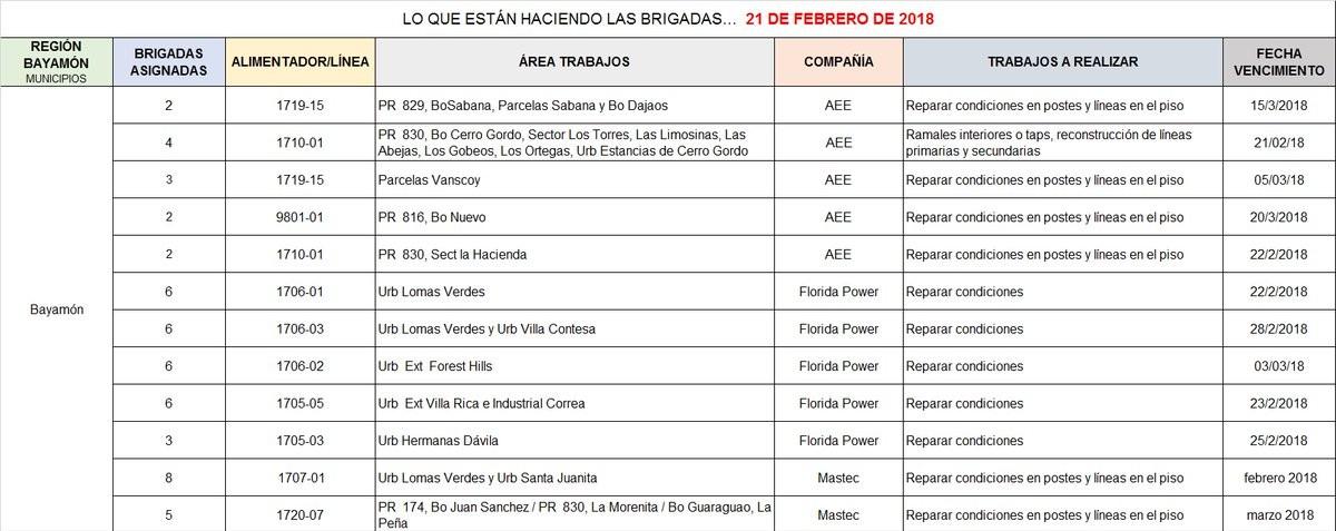 Donde Trabajan las Brigadas AEE – 21 de febrero de 2018